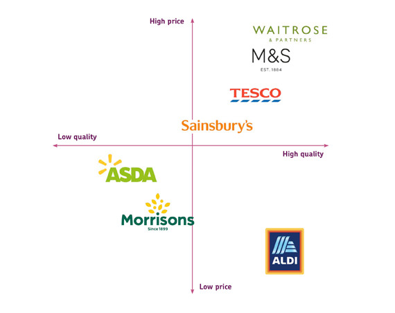 Diagram of market positioning for UK supermarkets